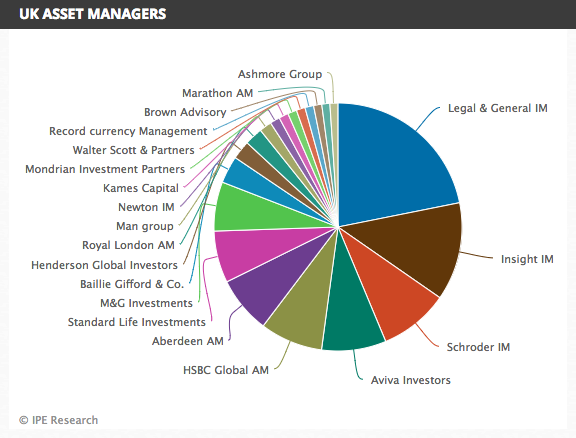 Uk Asset Manager Tables 2018 Magazine Reference Hub